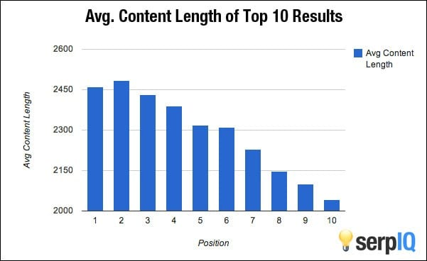 Avg Content Length for SEO