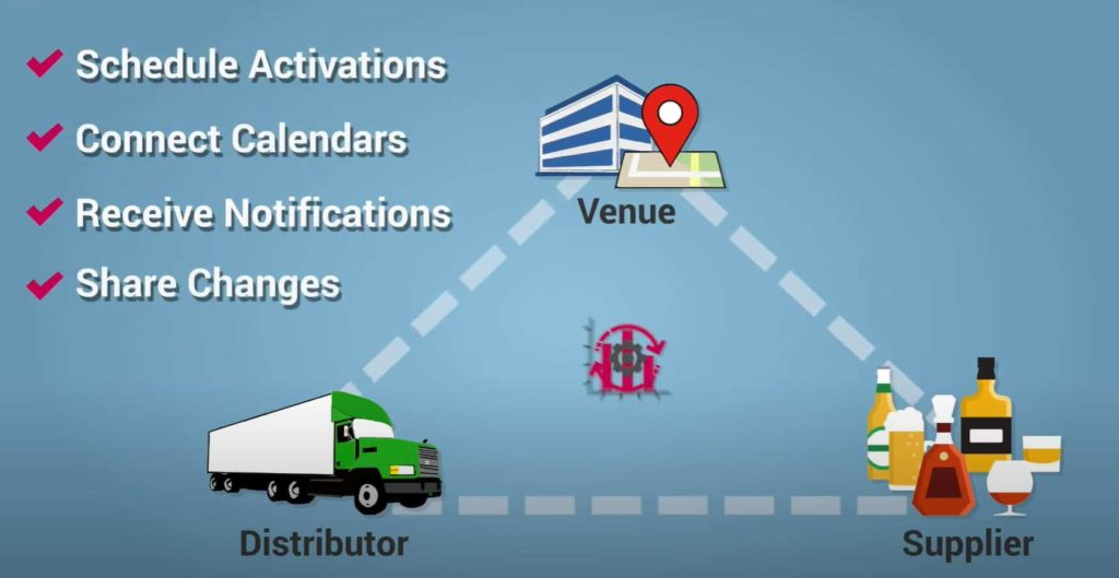 animation of a supply chain